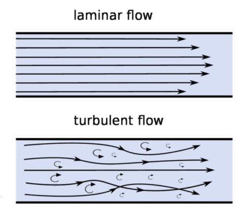 Laminar Flow vs. Turbulent Flow