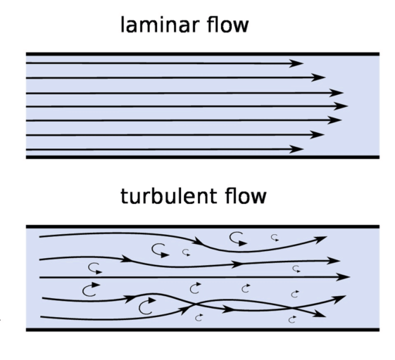 Laminar Flow vs. Turbulent Flow