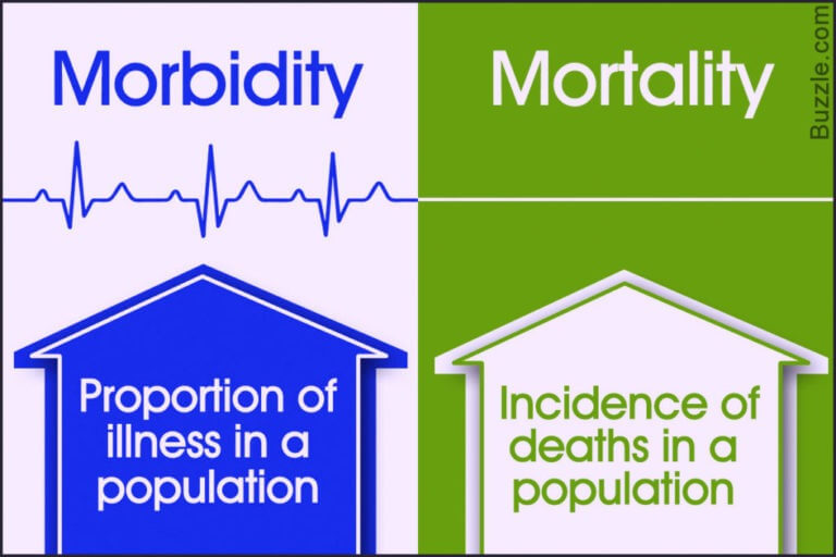 Morbidity vs. Mortality