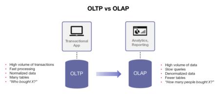 OLTP vs. OLAP