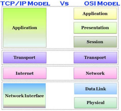 OSI vs. TCPIP