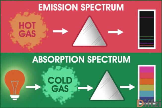 1200 605031 emission vs absorption spectrum