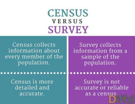 Census vs