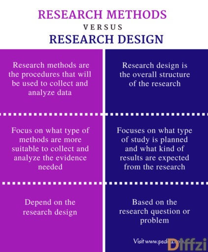 Difference Between Research Methods and Research Design Comparison Summary 1