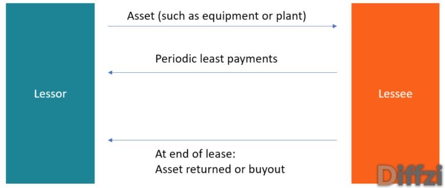 Lessor vs. Lessee