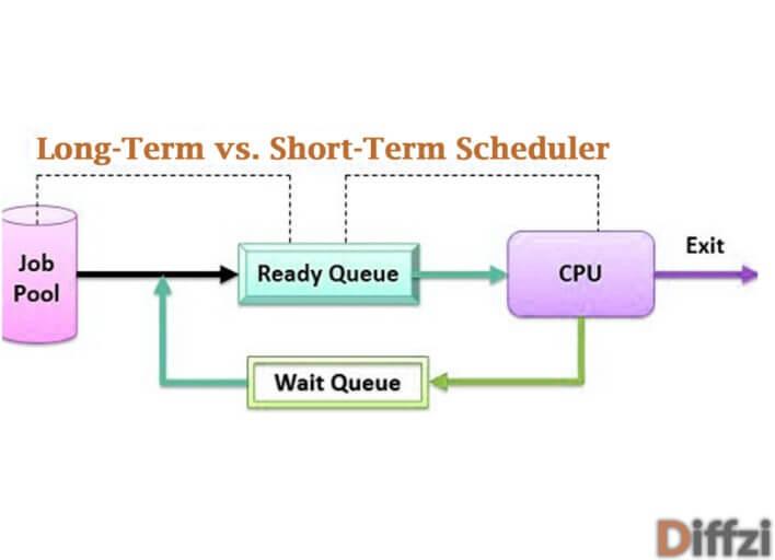Long Term Vs Short Term Scheduler