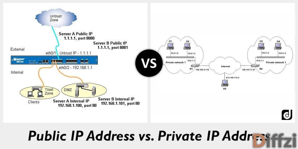 Public IP Address vs. Private IP Address