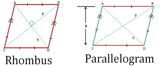 Rhombus vs. Parallelogram