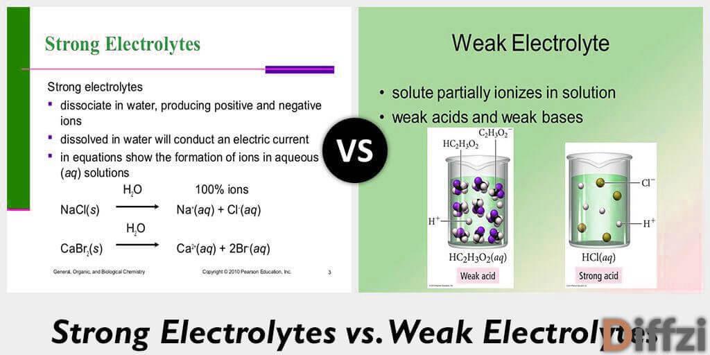 Strong Electrolytes vs