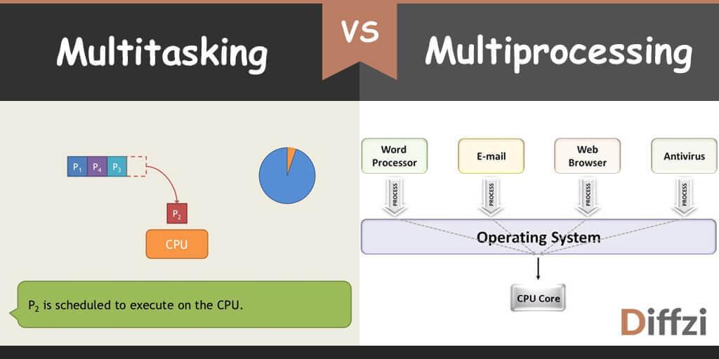 multitasking vs multiprocessing