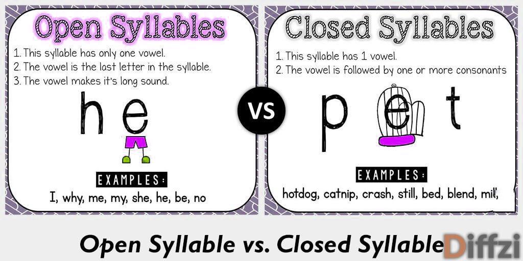 open syllable vs closed syllable