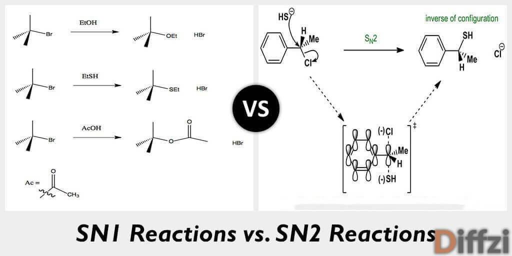 sn1 reactions vs sn2 reactions