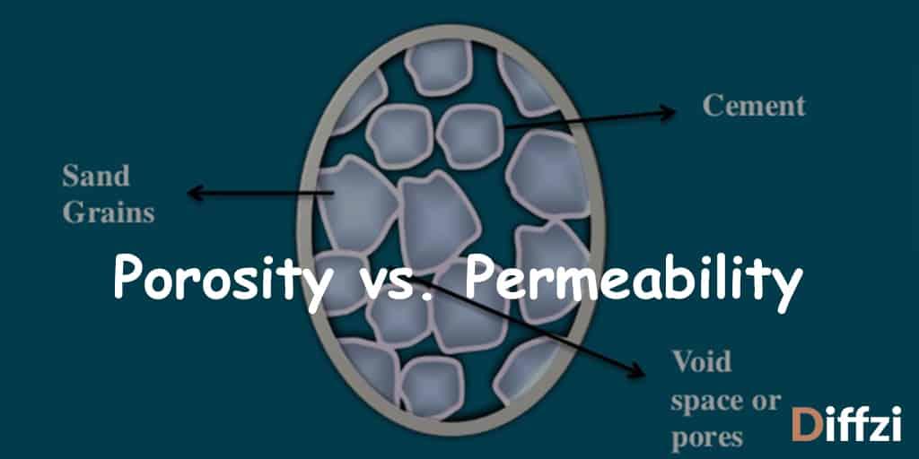 Porosity vs. Permeability