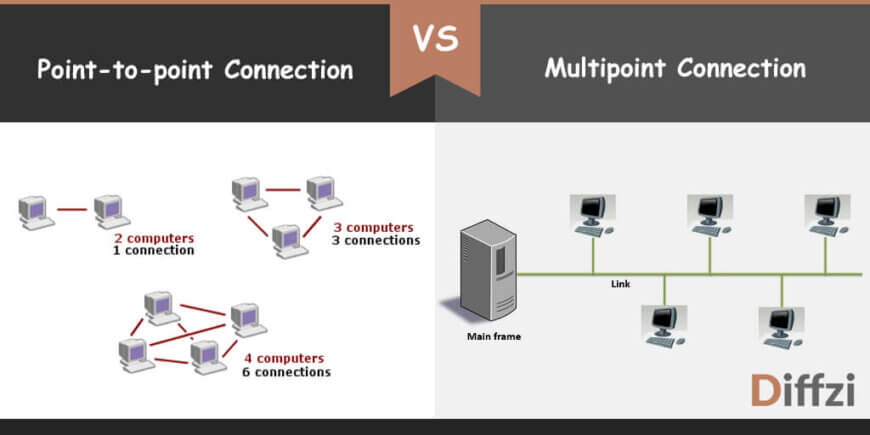 point to point connection vs multipoint connection