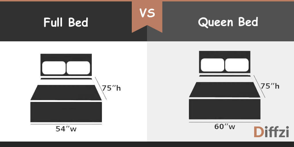 Full Bed vs Queen Bed